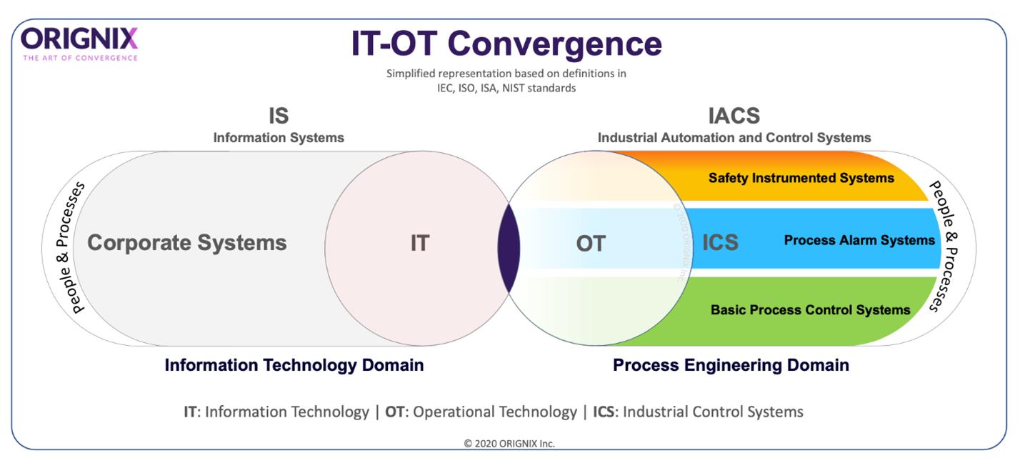 IT-OT-Convergence