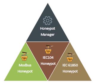 Honeypots in SDN-μSense Risk Assessment Framework.