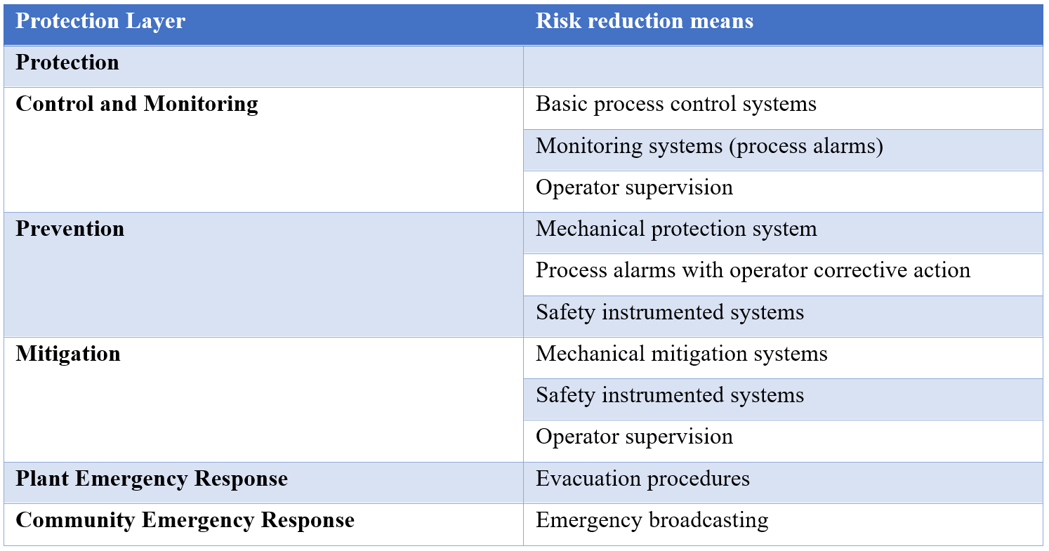 The typical protection layers and the associated risk reduction means are shown in this table
