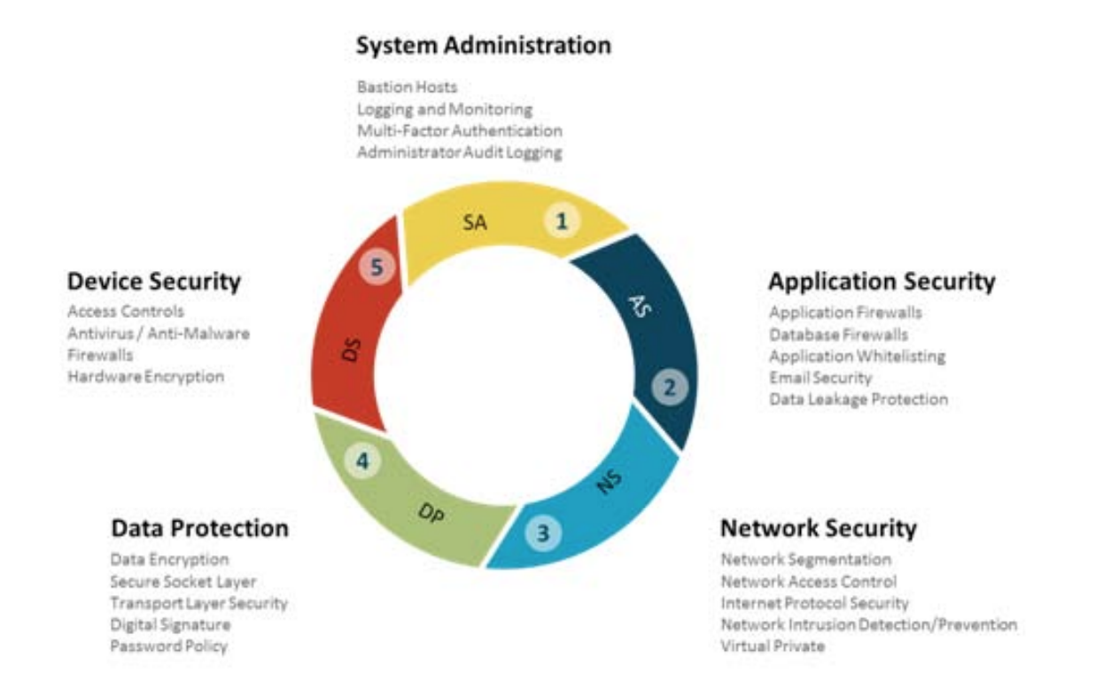 ybersecurity Mitigation Strategies. CyRail